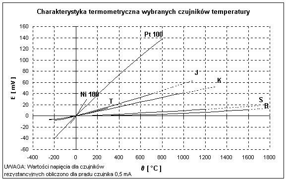 dobor-czujnikow-temp-wykres